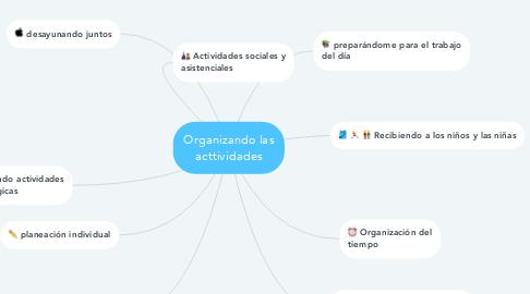 Mind Map: Organizando las acttividades