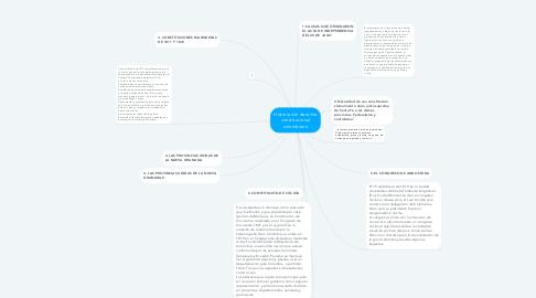 Mind Map: Historia del derecho constitucional colombiano
