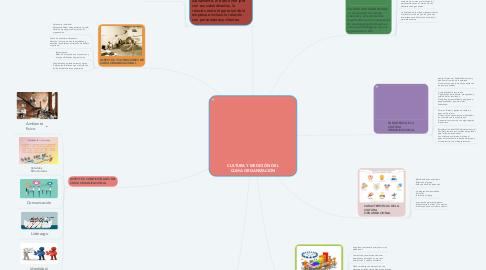 Mind Map: CULTURA Y MEDICIÓN DEL CLIMA ORGANIZACIÓN