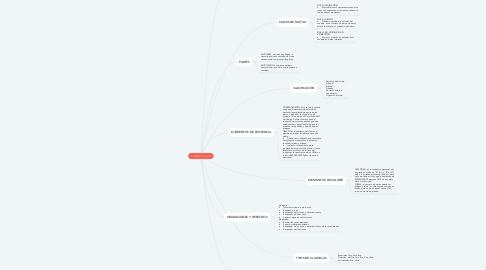 Mind Map: CONTRATO DE MUTUO