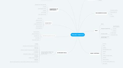 Mind Map: TRAUMA TORÁCICO