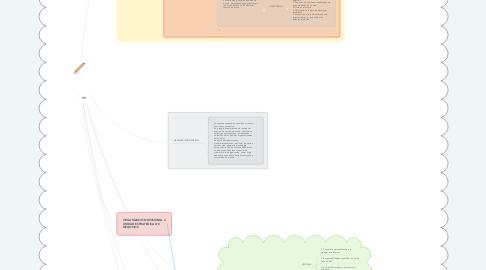 Mind Map: MODELO DE GESTIÓN APLICABLE AL ANALIZIS Y DISEÑO ORGANIZACIONAL