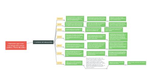 Mind Map: elementos para una sociología del campo jurídico. Pierre Bourdeu