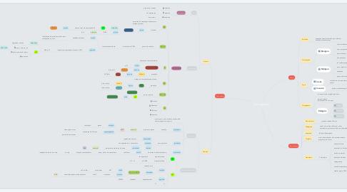 Mind Map: Oncogênese