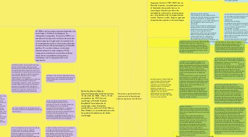 Mind Map: Procesos y aportes de los teóricos de la Sociología (Comte, Spencer, Durkheim)
