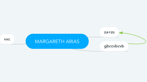 Mind Map: MARGARETH ARIAS