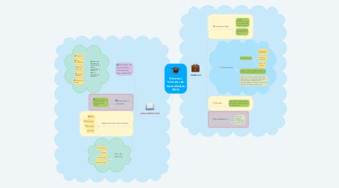 Mind Map: Entornos Virtuales de Aprendizajes (EVA)