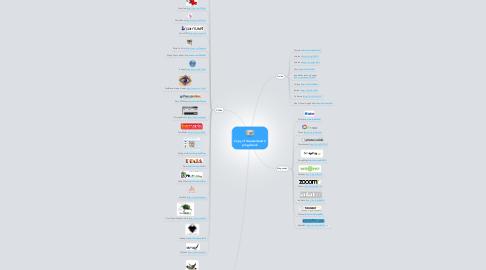 Mind Map: Copy of Képszerkesztőprogramok