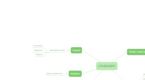 Mind Map: COLEGIADO