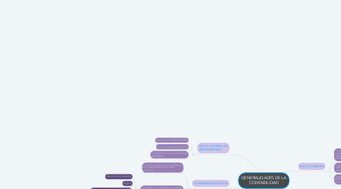 Mind Map: GENERALIDADES DE LA CONTABILIDAD