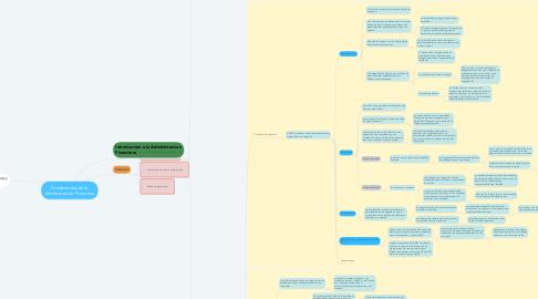Mind Map: Fundamentos de la Administracion Financiera