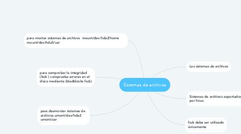 Mind Map: Sistemas de archivos