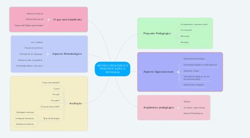 Mind Map: MODELO PEDAGÓGICO PARA EDUCAÇÃO A DISTANCIA