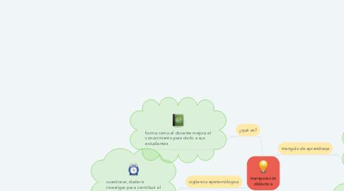 Mind Map: transposición didáctica