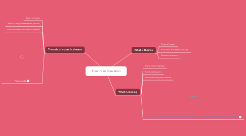 Mind Map: Theatre in Education