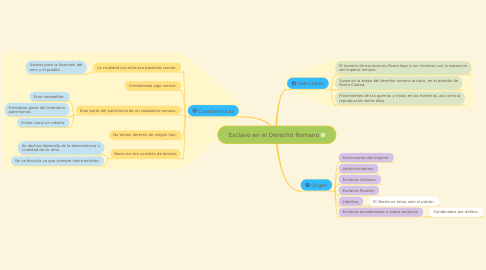 Mind Map: Esclavo en el Derecho Romano