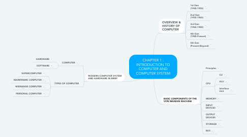 Mind Map: CHAPTER 1 : INTRODUCTION TO COMPUTER AND COMPUTER SYSTEM