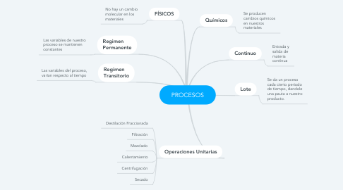 Mind Map: PROCESOS