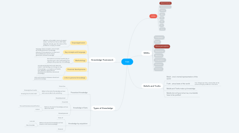 Mind Map: TOK