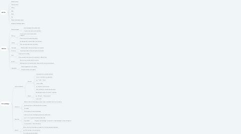 Mind Map: TOK