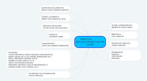 Mind Map: DIRECTOR               BIOLOGO MOISES VILCHIS LOPES