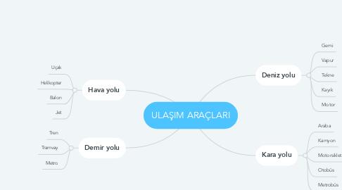 Mind Map: ULAŞIM ARAÇLARI