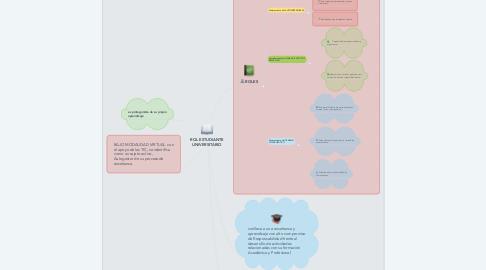 Mind Map: ROL ESTUDIANTE UNIVERSITARIO
