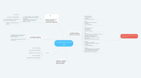 Mind Map: La négociation dans les soins