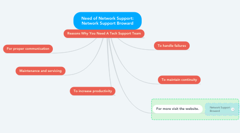 Mind Map: Need of Network Support: Network Support Broward