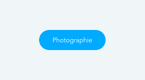 Mind Map: Stratégie de Distribution