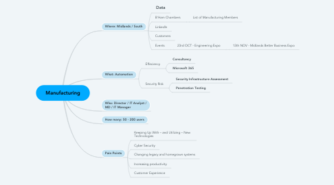 Mind Map: Manufacturing