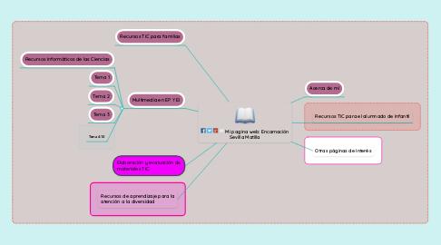 Mind Map: Mi pagina web: Encarnación Sevilla Matilla