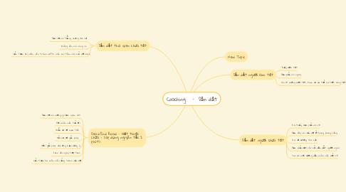 Mind Map: Coaching   -  Dẫn dắt