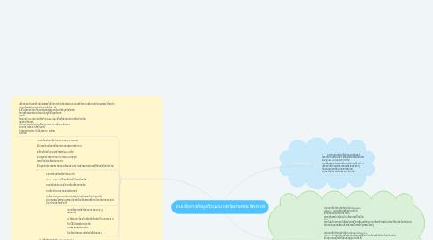 Mind Map: ระบบสื่อสารข้อมูลด้วนระบบเครือข่ายคอมพิวเตอร์