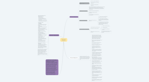 Mind Map: unidad 2 La estructura financiera de del estado y del presupuesto general.