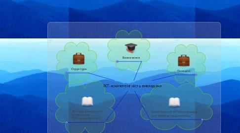 Mind Map: ІКТ-компетентність викладача