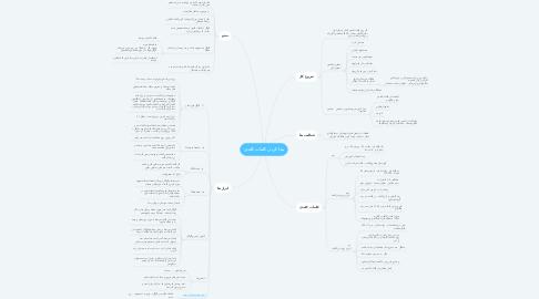 Mind Map: پیدا کردن کلمات کلیدی