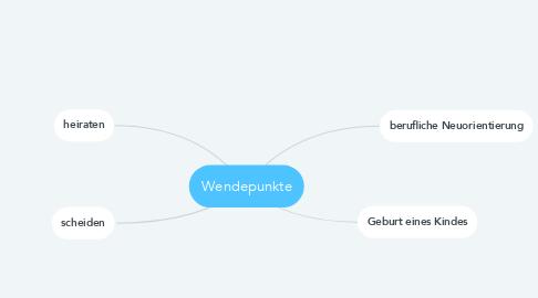 Mind Map: Wendepunkte