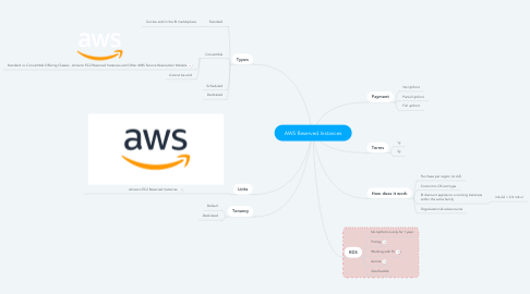 Mind Map: AWS Reserved Instances