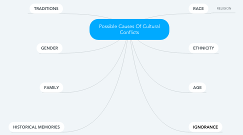 Mind Map: Possible Causes Of Cultural Conflicts