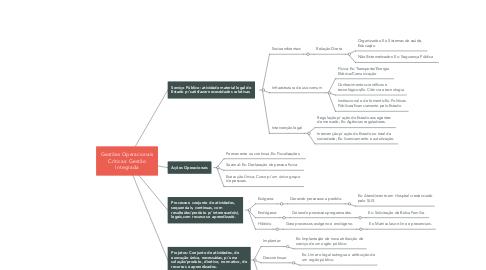 Mind Map: Gestões Operacionais Críticas: Gestão Integrada