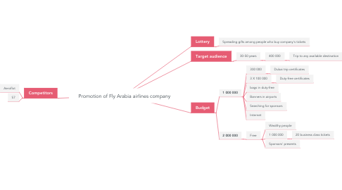Mind Map: Promotion of Fly Arabia airlines company