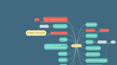 Mind Map: May Britt sin PLN