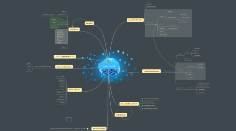 Mind Map: Brain Drive
