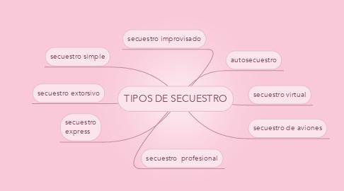 Mind Map: TIPOS DE SECUESTRO
