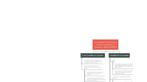 Mind Map: Ler y escribir en la escuela, la real, lo posible y lo necesario. DELIA LERNER