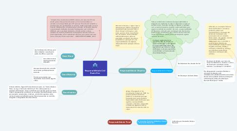 Mind Map: Responsabilidade Civil Boate Kiss