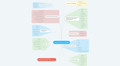 Mind Map: Influence without Authority