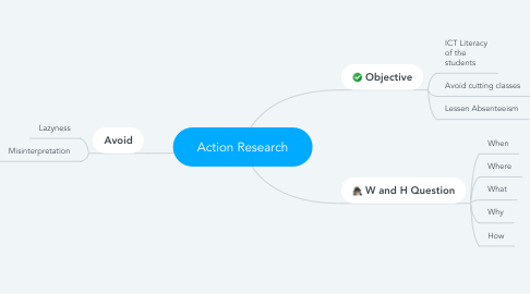 Mind Map: Action Research