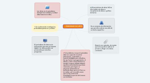 Mind Map: PERIODISMO DE DATOS